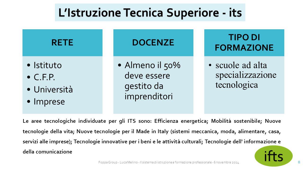 Foppa Group - Luca Melino - Il sistema di istruzione e formazione professionale - 6 novembre 2014 8 L'Istruzione Tecnica Superiore - its RETE Istituto
