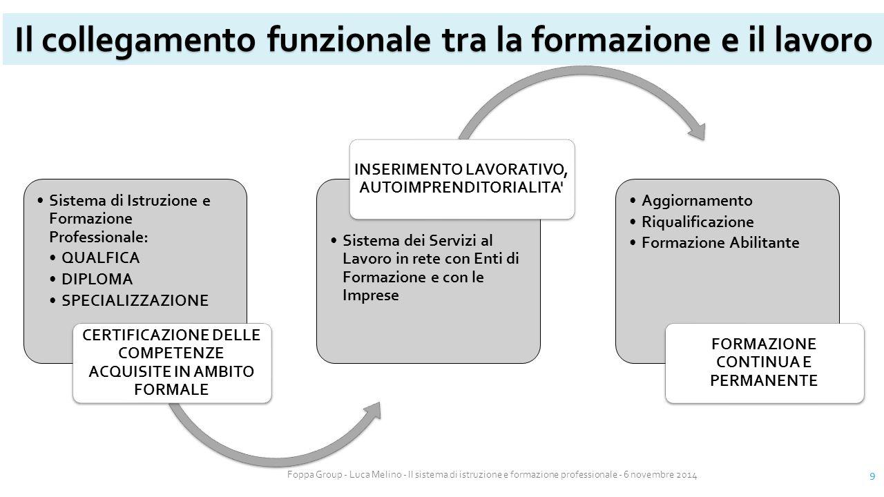 Foppa Group - Luca Melino - Il sistema di istruzione e formazione professionale - 6 novembre 2014 9 Il collegamento funzionale tra la formazione e il