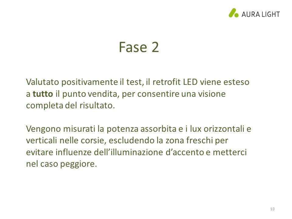 10 Fase 2 Valutato positivamente il test, il retrofit LED viene esteso a tutto il punto vendita, per consentire una visione completa del risultato.