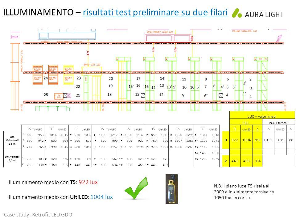 ILLUMINAMENTO – risultati test preliminare su due filari LUX – valori medi PGCPGC + freschi T5 UltiLED T5 UltiLED T5 UltiLED T5 UltiLED T5 UltiLED T5 UltiLED T5 UltiLED T5 UltiLED T5 UltiLED ΔT5 UltiLED Δ LUX Orizzontali 1,5 m 1 848953 4 10161045 6 9201032 9 11501217 12 10501132 15 8501016 18 12501294 21 13111348 H92210049%101110797% 2 860942 5 800794 7 790878 10 870990 13 909922 16 780929 19 11071089 22 11091075 3 717765 6 9901045 8 9801041 11 10501157 14 10381198 17 9701021 20 12001269 23 11191306 LUX Verticali 1,5 m 24 14001358 1 290303 4 420336 6 420391 9 580567 12 480429 15 420476 25 12091239 V441435-1% 2 280330 5 360355 7 440443 10 660634 13 500465 16 440493 Illuminamento medio con T5: 922 lux Illuminamento medio con UltiLED: 1004 lux N.B.Il piano luce T5 risale al 2009 e inizialmente forniva ca 1050 lux in corsia Case study: Retrofit LED GDO