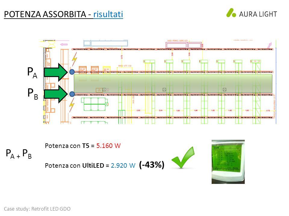 POTENZA ASSORBITA - risultati Case study: Retrofit LED GDO Potenza con T5 = 5.160 W Potenza con UltiLED = 2.920 W (-43%) PAPA PBPB P A + P B