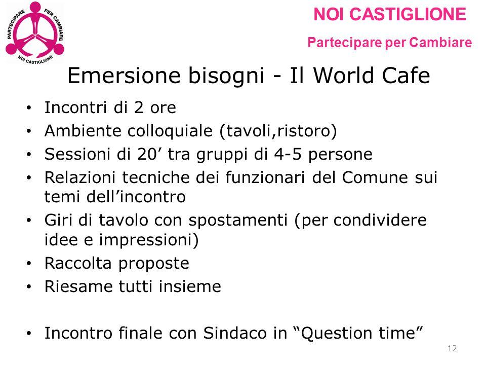 NOI CASTIGLIONE Partecipare per Cambiare Emersione bisogni - Il World Cafe Incontri di 2 ore Ambiente colloquiale (tavoli,ristoro) Sessioni di 20' tra