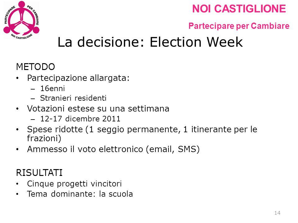 NOI CASTIGLIONE Partecipare per Cambiare La decisione: Election Week METODO Partecipazione allargata: – 16enni – Stranieri residenti Votazioni estese