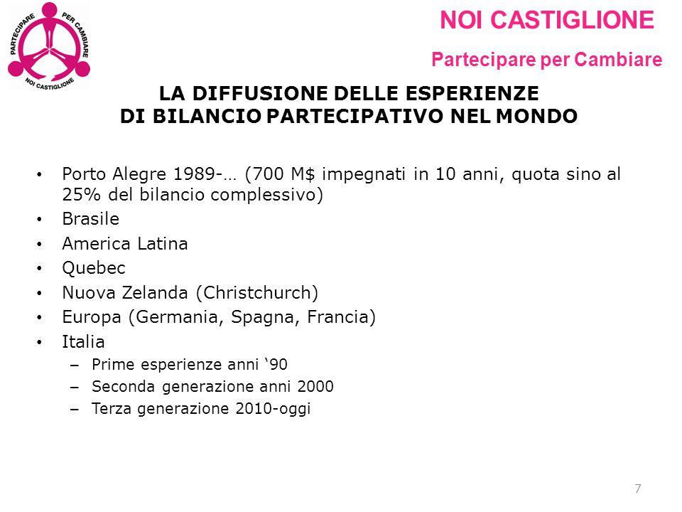 NOI CASTIGLIONE Partecipare per Cambiare ESPERIENZE DI BILANCIO PARTECIPATIVO IN ITALIA 8 COMUNEabitantiAnno/i Capannori (LU)460002011-2012 2013-2014 Grottammare (AP)150001990-2010 Canegrate (MI)120002007/2009 Calcinaia (PI)110002011-2013 Acquapendente (VT)50002007- Modena1860002007-