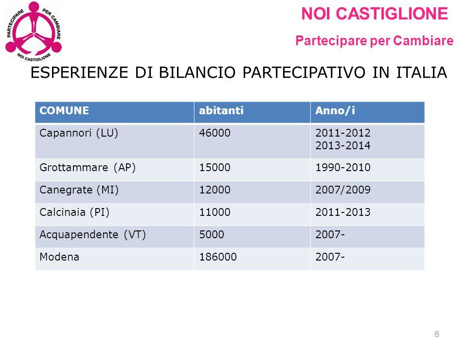 NOI CASTIGLIONE Partecipare per Cambiare ESPERIENZE DI BILANCIO PARTECIPATIVO IN ITALIA 8 COMUNEabitantiAnno/i Capannori (LU)460002011-2012 2013-2014
