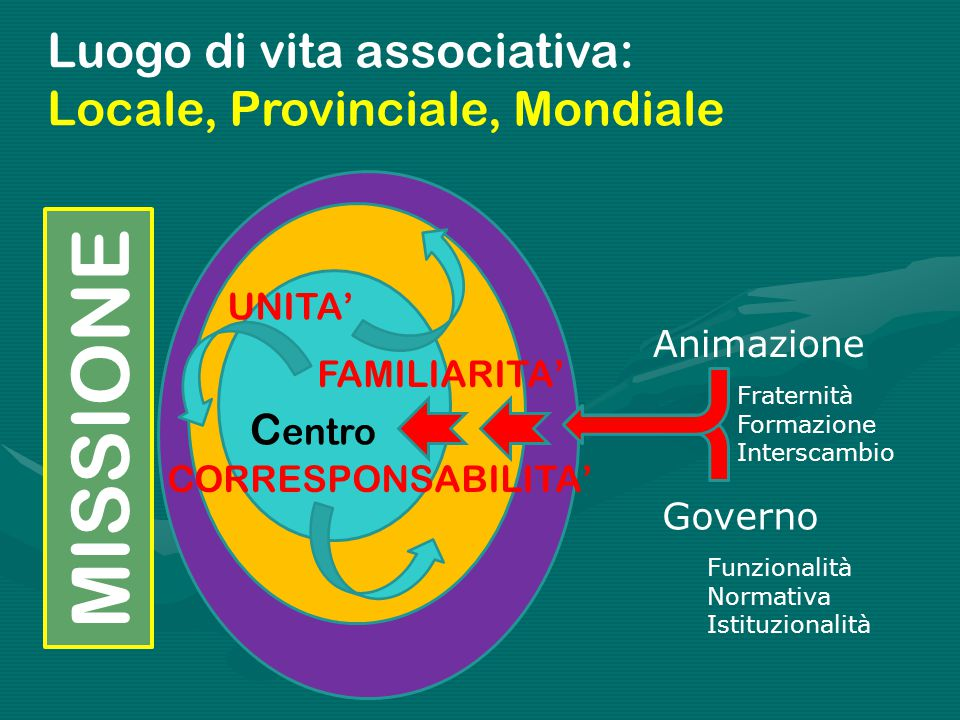 Luogo di vita associativa: Locale, Provinciale, Mondiale C entro UNITA' FAMILIARITA' CORRESPONSABILITA' Animazione Governo Fraternità Formazione Inter