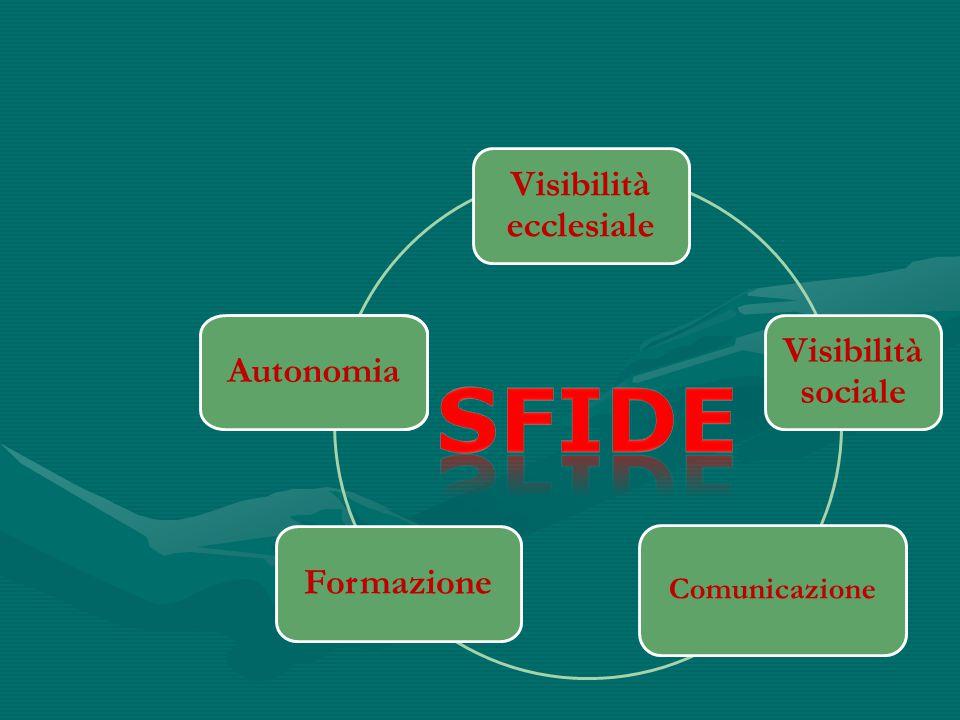 Visibilità ecclesiale Visibilità sociale Comunicazione Formazione Autonomia