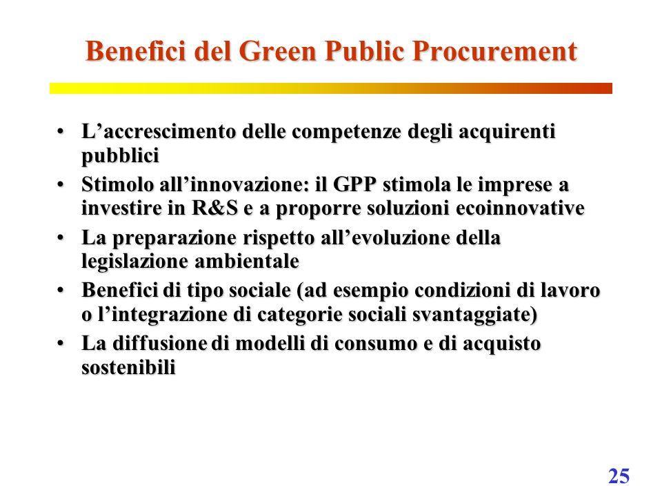 25 Benefici del Green Public Procurement L'accrescimento delle competenze degli acquirenti pubbliciL'accrescimento delle competenze degli acquirenti pubblici Stimolo all'innovazione: il GPP stimola le imprese a investire in R&S e a proporre soluzioni ecoinnovativeStimolo all'innovazione: il GPP stimola le imprese a investire in R&S e a proporre soluzioni ecoinnovative La preparazione rispetto all'evoluzione della legislazione ambientaleLa preparazione rispetto all'evoluzione della legislazione ambientale Benefici di tipo sociale (ad esempio condizioni di lavoro o l'integrazione di categorie sociali svantaggiate)Benefici di tipo sociale (ad esempio condizioni di lavoro o l'integrazione di categorie sociali svantaggiate) La diffusione di modelli di consumo e di acquisto sostenibiliLa diffusione di modelli di consumo e di acquisto sostenibili