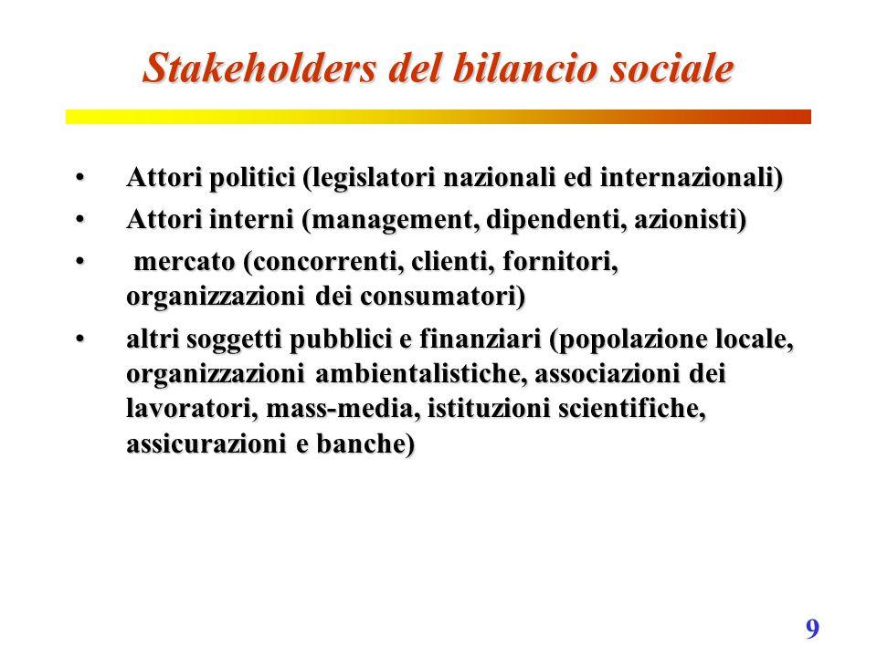 9 Stakeholders del bilancio sociale Attori politici (legislatori nazionali ed internazionali)Attori politici (legislatori nazionali ed internazionali) Attori interni (management, dipendenti, azionisti)Attori interni (management, dipendenti, azionisti) mercato (concorrenti, clienti, fornitori, organizzazioni dei consumatori) mercato (concorrenti, clienti, fornitori, organizzazioni dei consumatori) altri soggetti pubblici e finanziari (popolazione locale, organizzazioni ambientalistiche, associazioni dei lavoratori, mass-media, istituzioni scientifiche, assicurazioni e banche)altri soggetti pubblici e finanziari (popolazione locale, organizzazioni ambientalistiche, associazioni dei lavoratori, mass-media, istituzioni scientifiche, assicurazioni e banche)