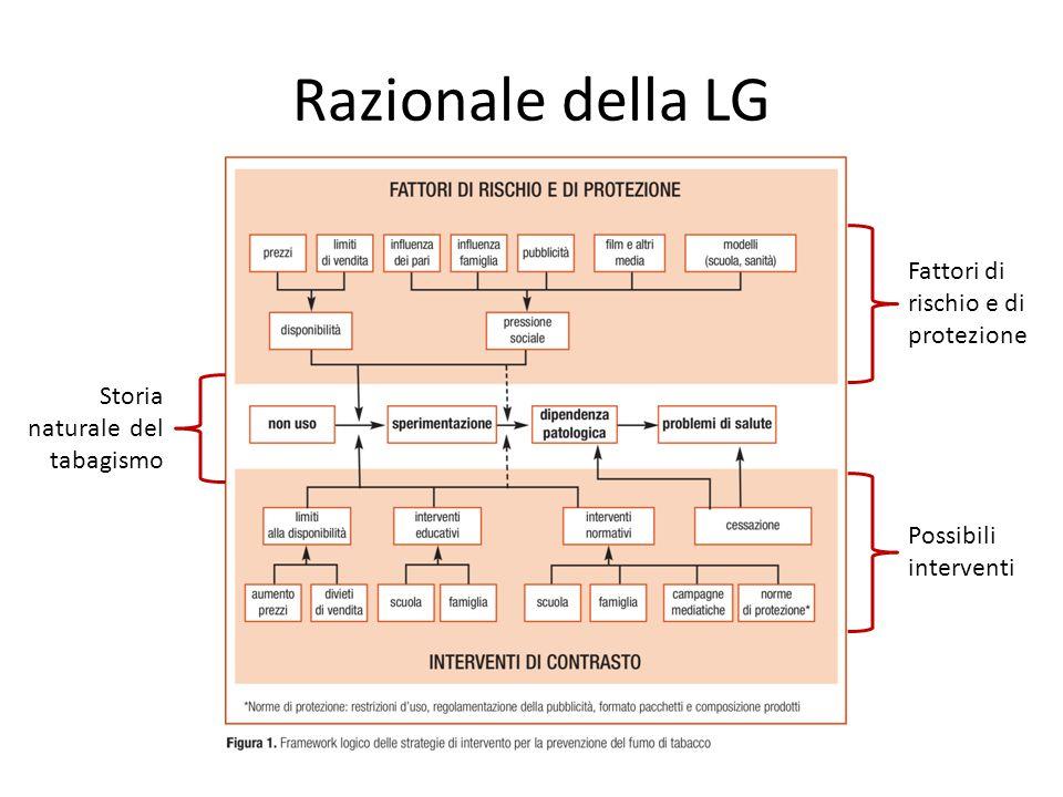 Razionale della LG Fattori di rischio e di protezione Storia naturale del tabagismo Possibili interventi
