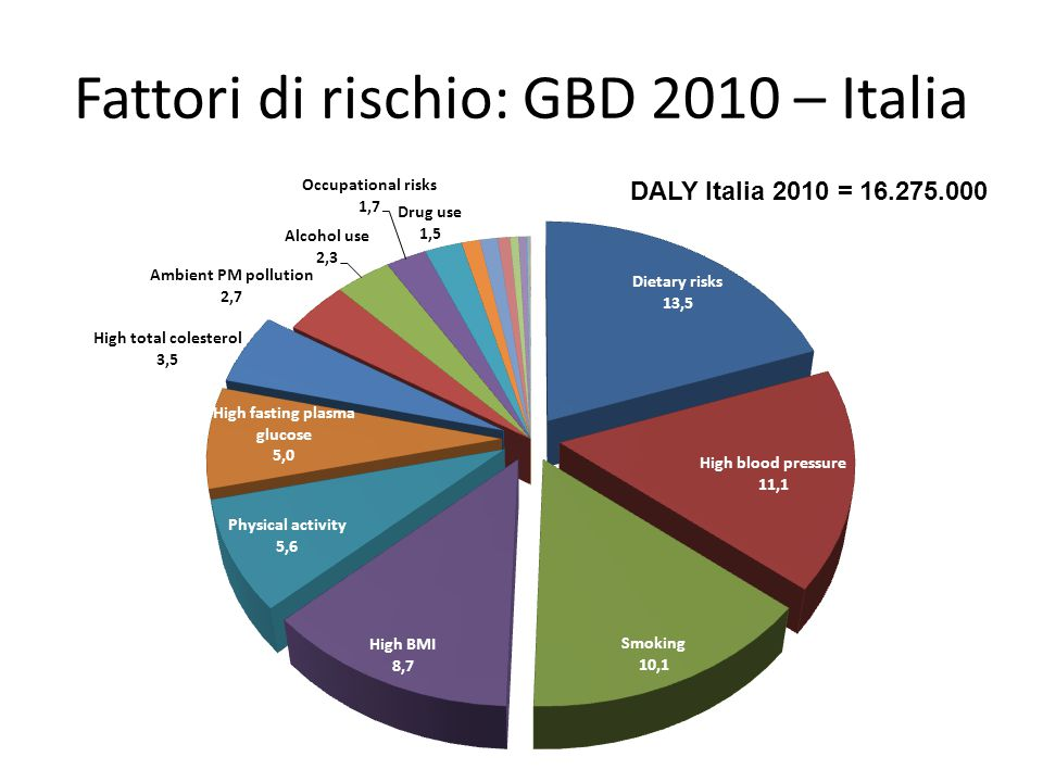 Fattori di rischio: GBD 2010 – Italia DALY Italia 2010 = 16.275.000