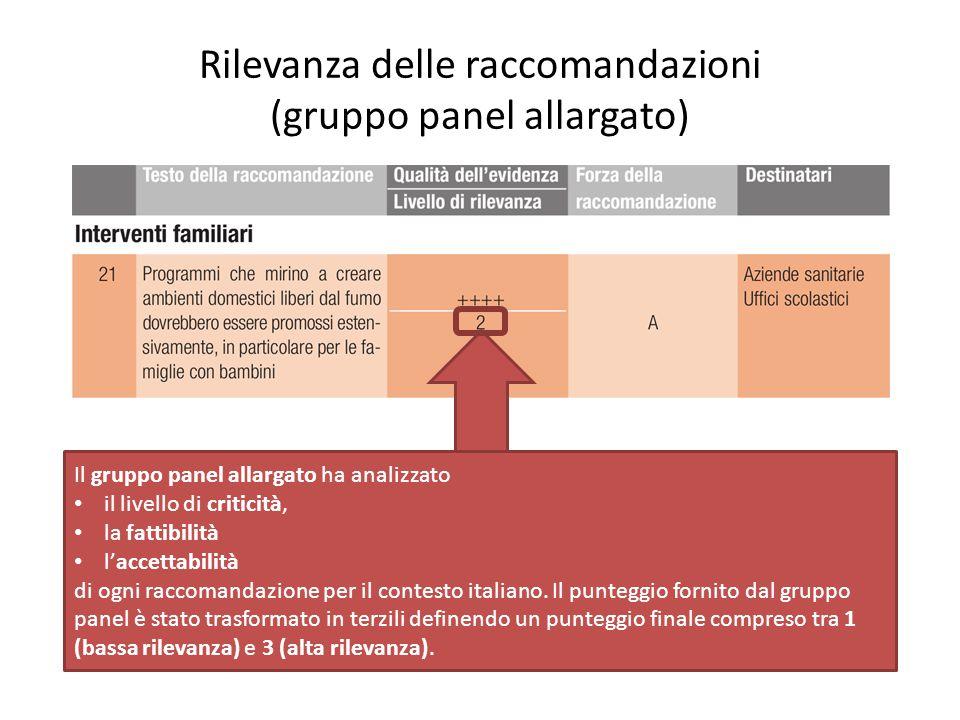 Rilevanza delle raccomandazioni (gruppo panel allargato) Il gruppo panel allargato ha analizzato il livello di criticità, la fattibilità l'accettabili