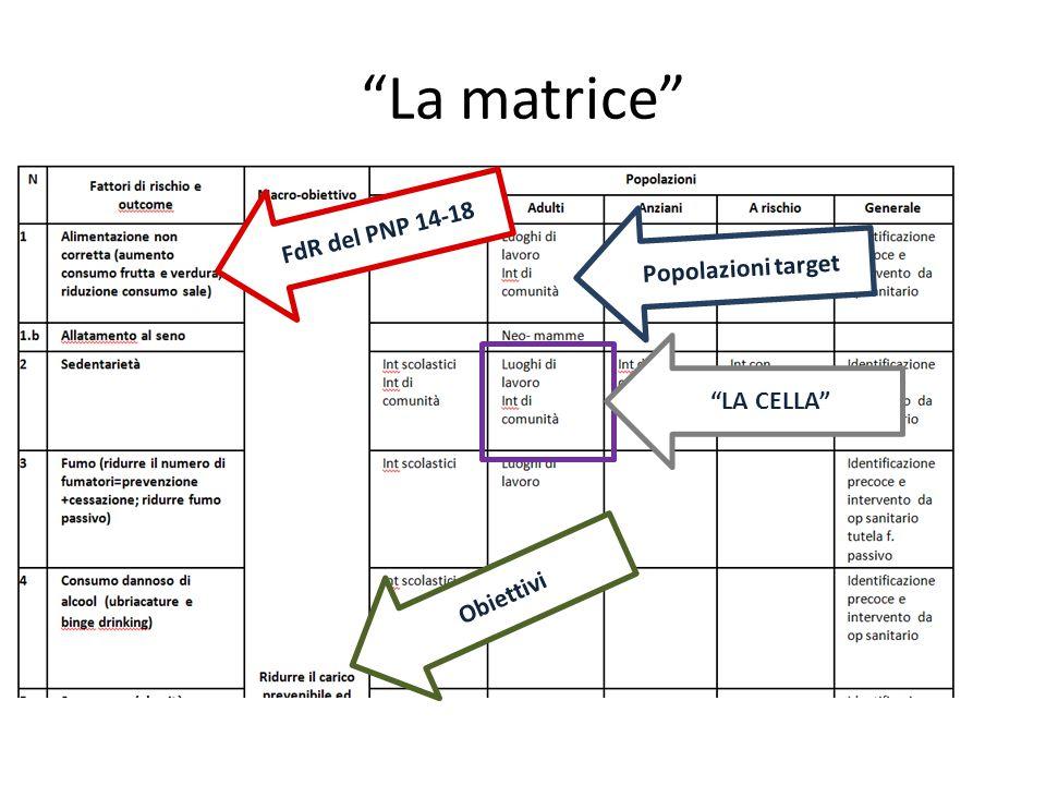 """""""La matrice"""" FdR del PNP 14-18 Obiettivi Popolazioni target """"LA CELLA"""""""