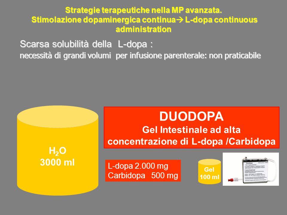 H 2 O 3000 ml Gel 100 ml L-dopa 2.000 mg Carbidopa 500 mg Scarsa solubilità della L-dopa : necessità di grandi volumi per infusione parenterale: non p