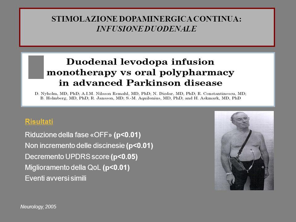 Neurology, 2005 Risultati Riduzione della fase «OFF» (p<0.01) Non incremento delle discinesie (p<0.01) Decremento UPDRS score (p<0.05) Miglioramento d