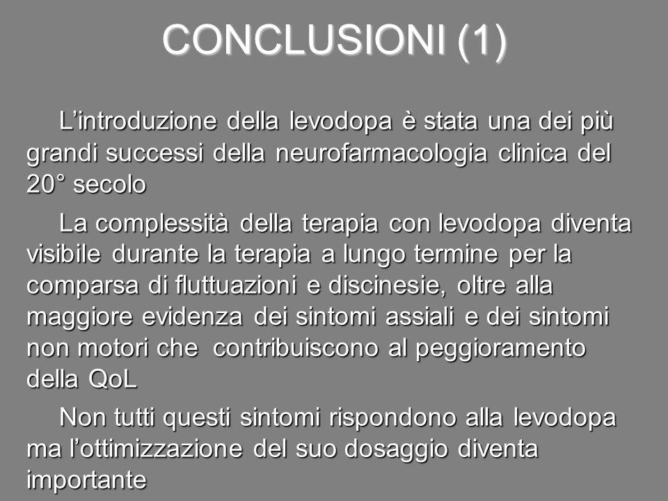CONCLUSIONI (1) L'introduzione della levodopa è stata una dei più grandi successi della neurofarmacologia clinica del 20° secolo La complessità della