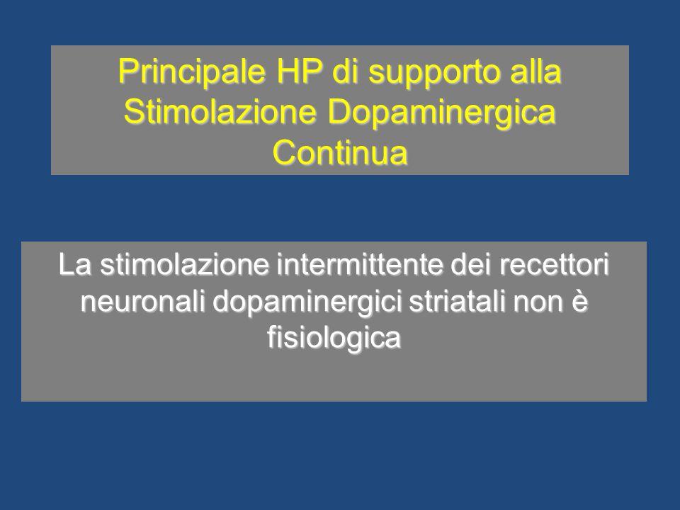 Principale HP di supporto alla Stimolazione Dopaminergica Continua La stimolazione intermittente dei recettori neuronali dopaminergici striatali non è
