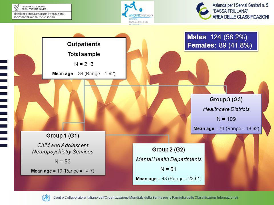 Centro Collaboratore Italiano dell'Organizzazione Mondiale della Sanità per la Famiglia delle Classificazioni Internazionali Outpatients Total sample