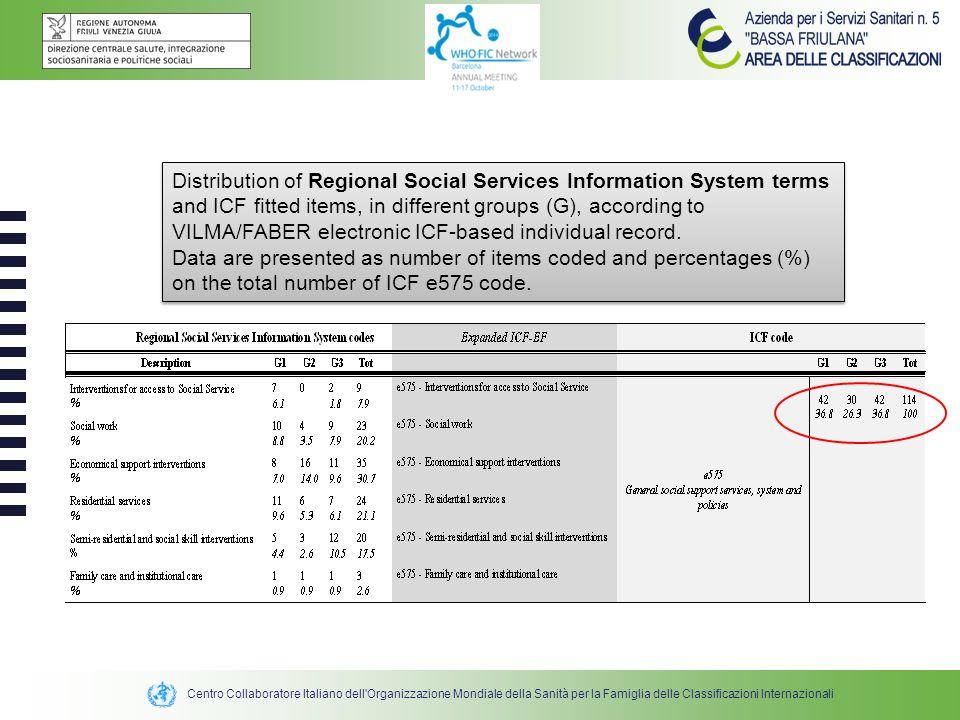 Centro Collaboratore Italiano dell'Organizzazione Mondiale della Sanità per la Famiglia delle Classificazioni Internazionali Distribution of Regional