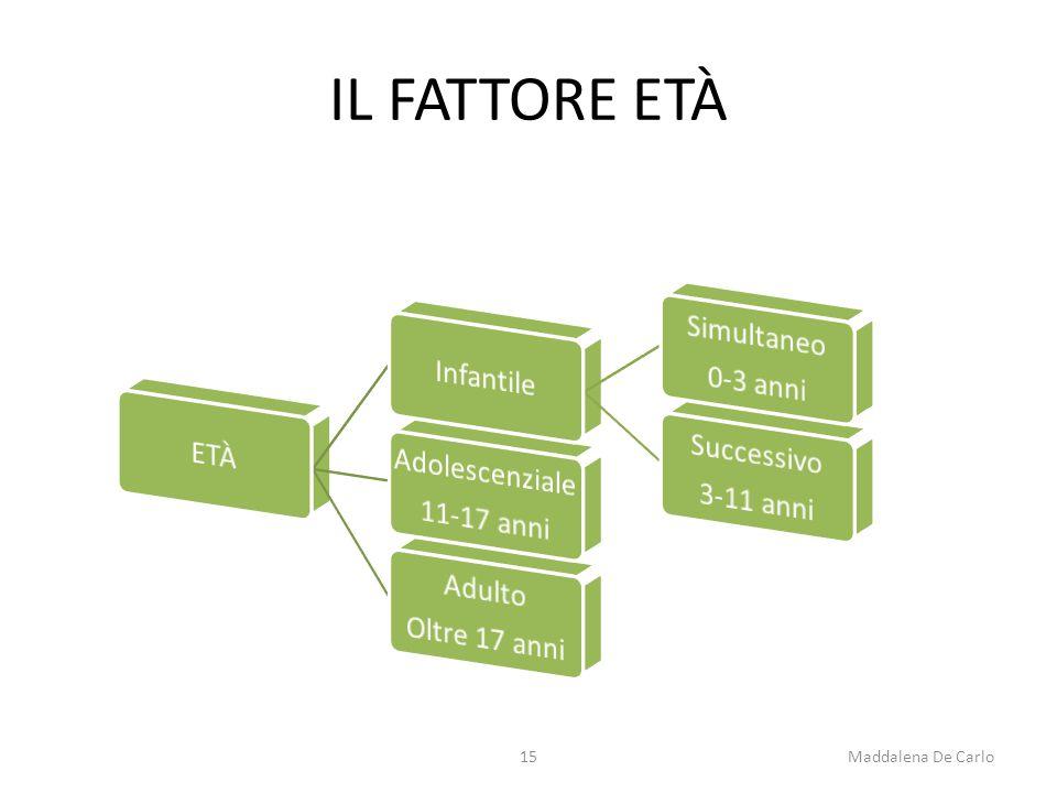 IL FATTORE ETÀ 15Maddalena De Carlo