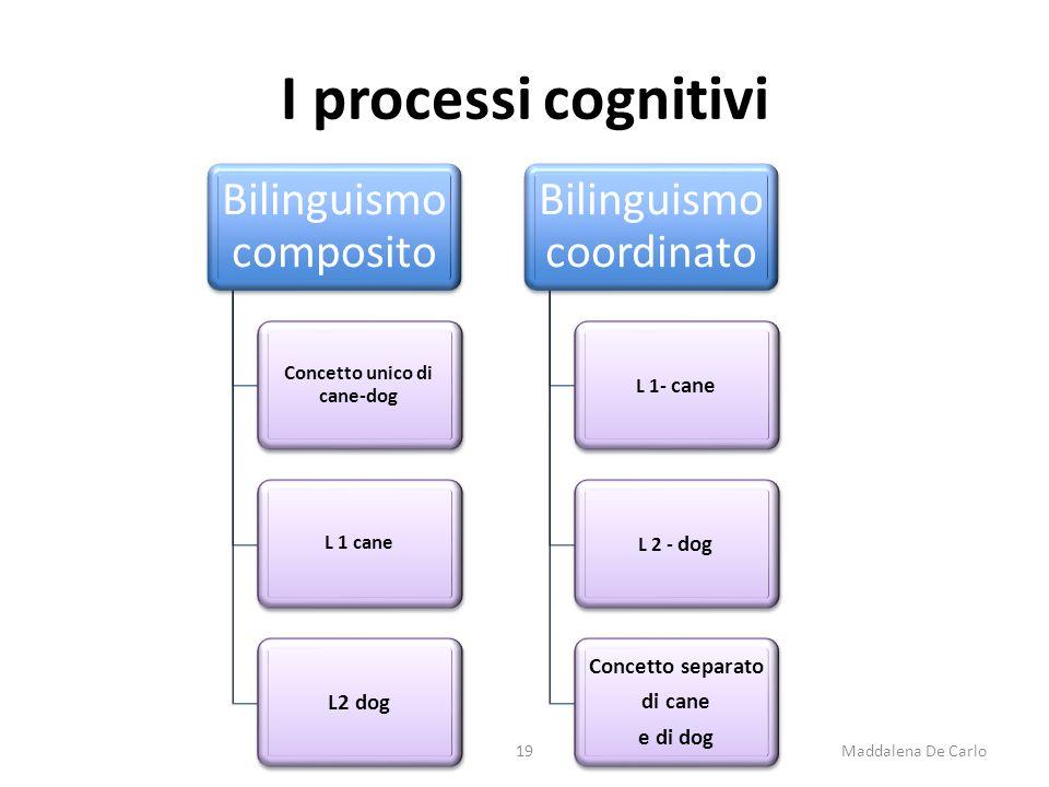 I processi cognitivi Bilinguismo composito Concetto unico di cane-dog L 1 cane L2 dog Bilinguismo coordinato L 1- cane L 2 - dog Concetto separato di cane e di dog 19Maddalena De Carlo