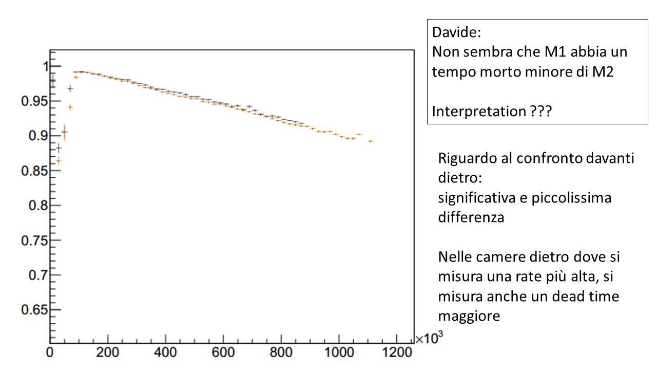 Riguardo al confronto davanti dietro: significativa e piccolissima differenza Nelle camere dietro dove si misura una rate più alta, si misura anche un