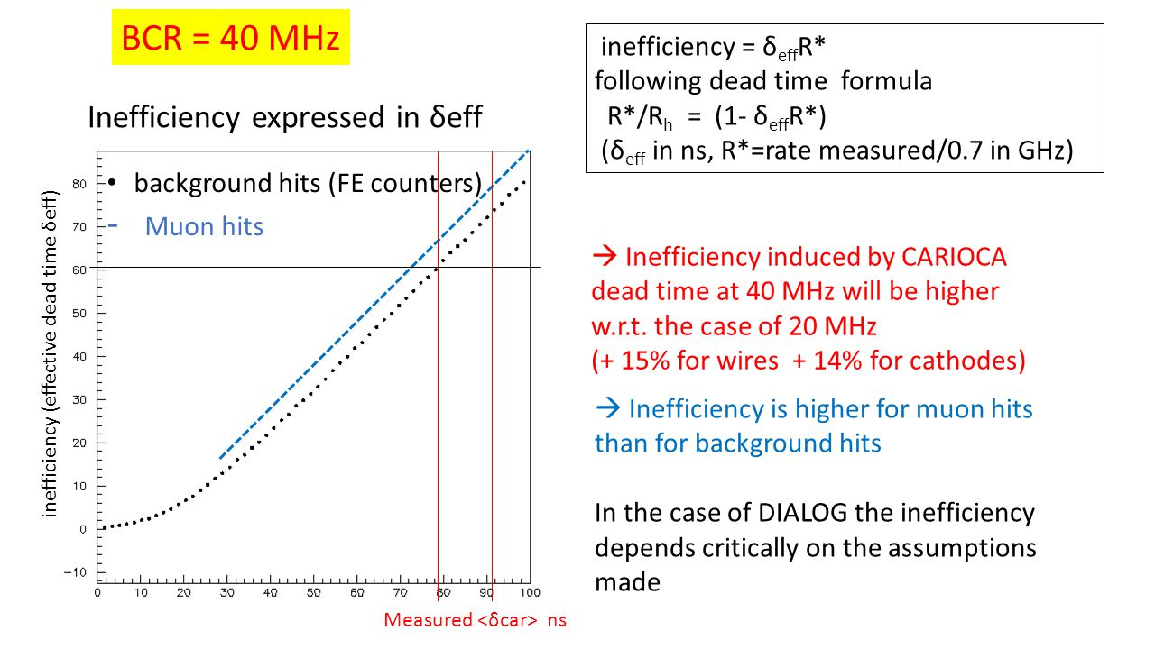  Inefficiency induced by CARIOCA dead time at 40 MHz will be higher w.r.t.