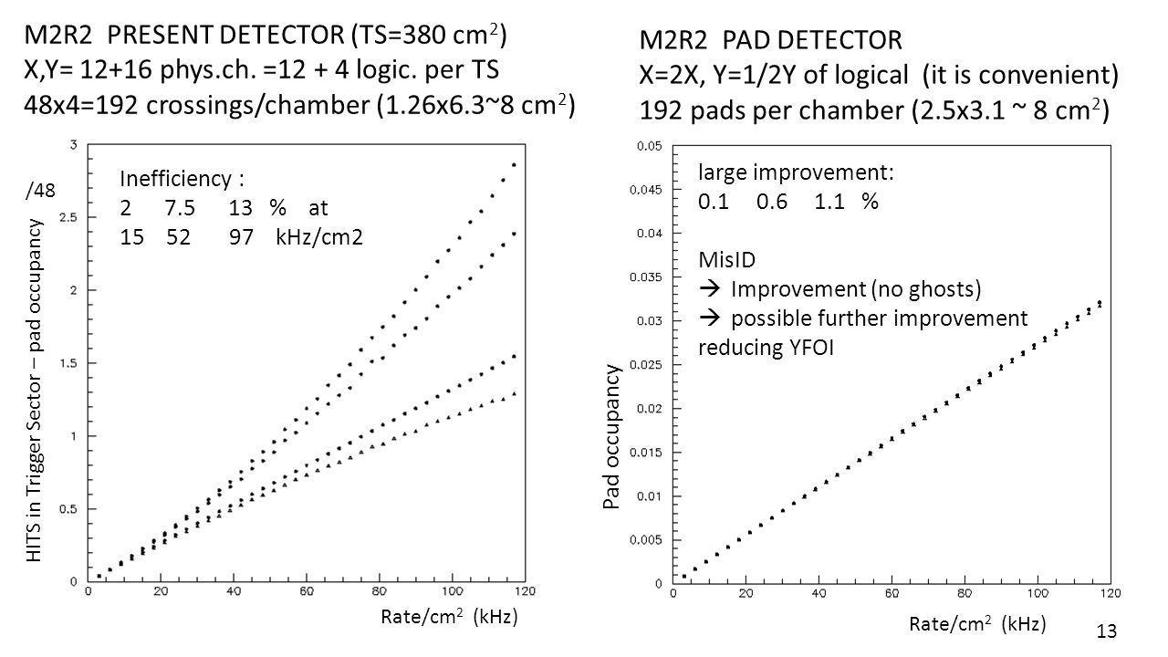 M2R2 PRESENT DETECTOR (TS=380 cm 2 ) X,Y= 12+16 phys.ch. =12 + 4 logic. per TS 48x4=192 crossings/chamber (1.26x6.3~8 cm 2 ) M2R2 PAD DETECTOR X=2X, Y