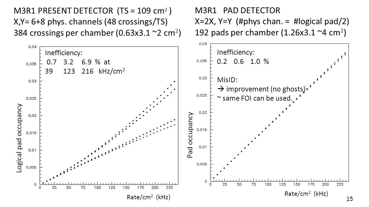 M3R1 PRESENT DETECTOR (TS = 109 cm 2 ) X,Y= 6+8 phys.