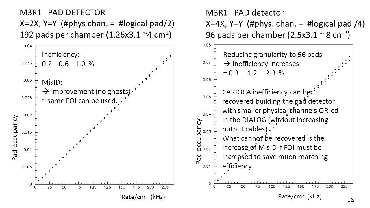 M3R1 PAD DETECTOR X=2X, Y=Y (#phys chan. = #logical pad/2) 192 pads per chamber (1.26x3.1 ~4 cm 2 ) Inefficiency: 0.2 0.6 1.0 % MisID:  improvement (