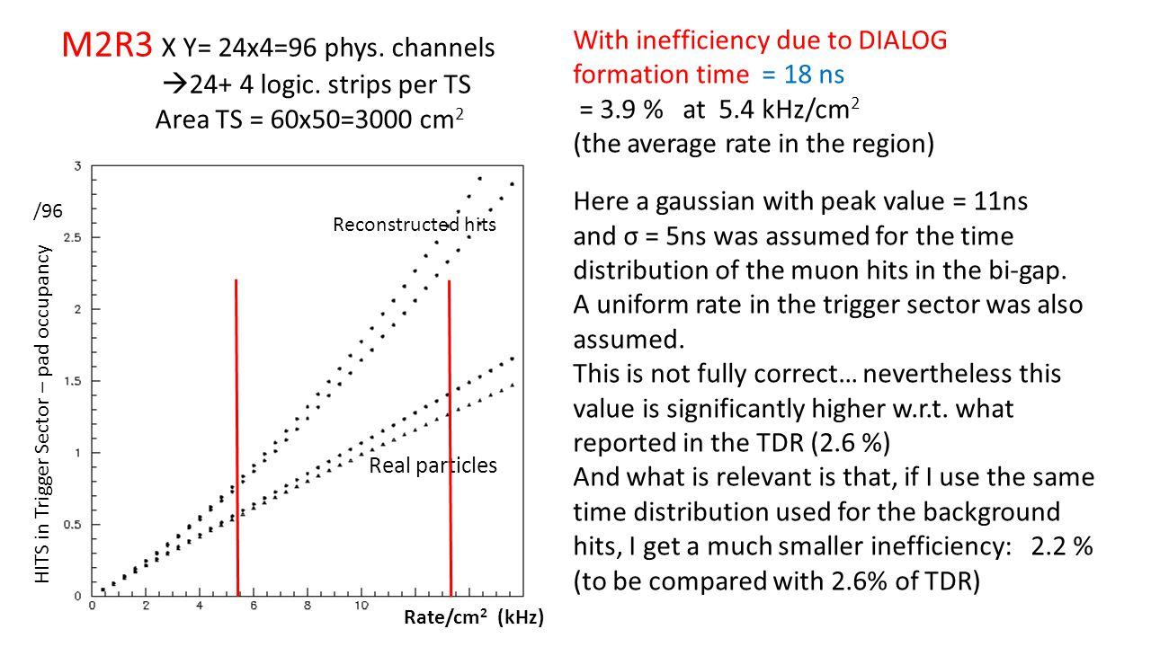 M2R3 X Y= 24x4=96 phys. channels  24+ 4 logic. strips per TS Area TS = 60x50=3000 cm 2 With inefficiency due to DIALOG formation time = 18 ns = 3.9 %