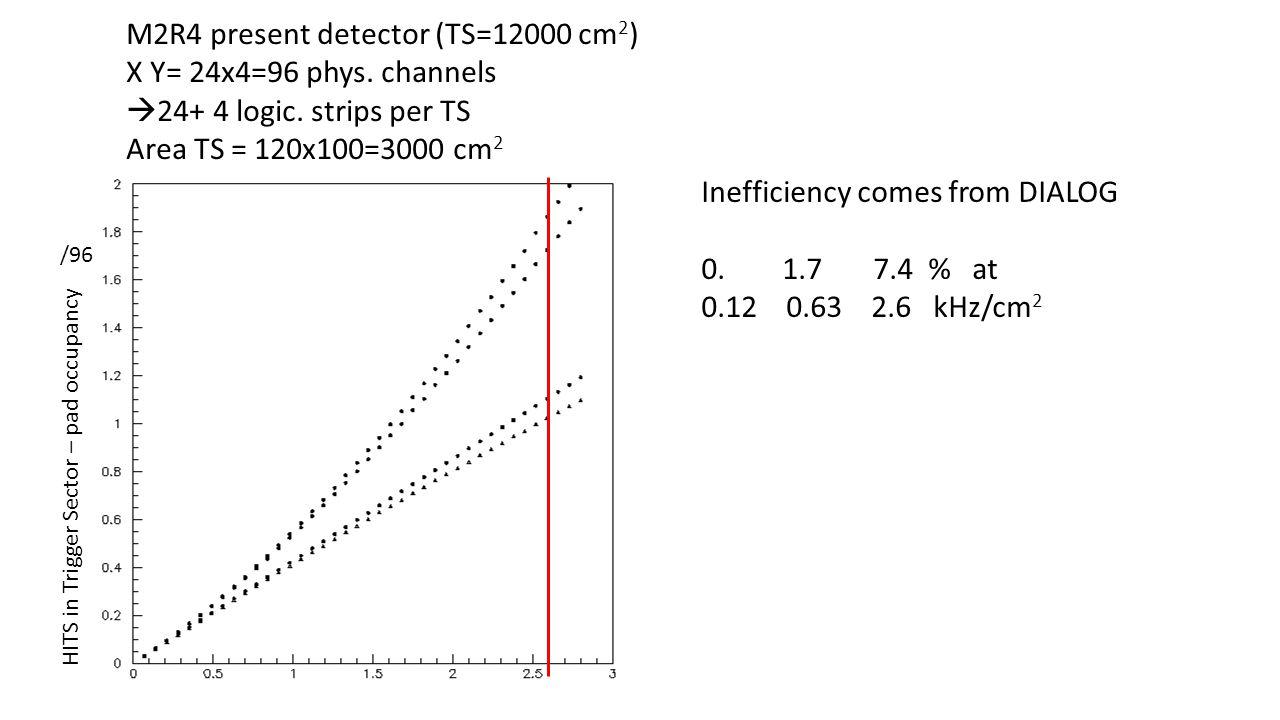M2R4 present detector (TS=12000 cm 2 ) X Y= 24x4=96 phys.
