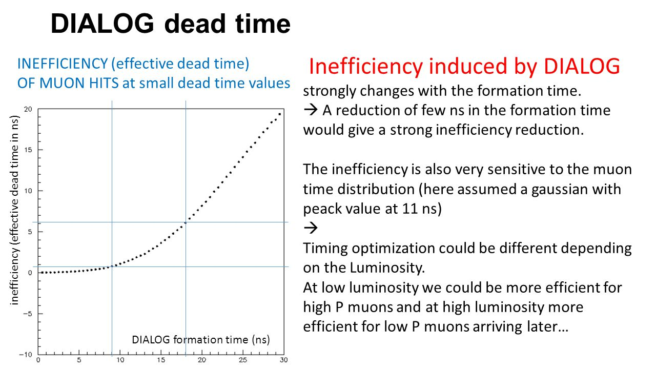 inefficiency (effective dead time in ns) DIALOG formation time (ns) Inefficiency induced by DIALOG strongly changes with the formation time.