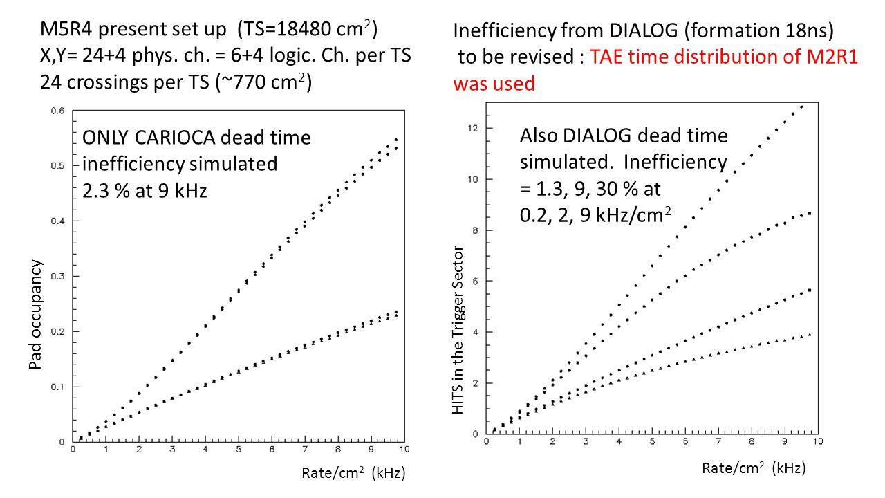 M5R4 present set up (TS=18480 cm 2 ) X,Y= 24+4 phys. ch. = 6+4 logic. Ch. per TS 24 crossings per TS (~770 cm 2 ) ONLY CARIOCA dead time inefficiency