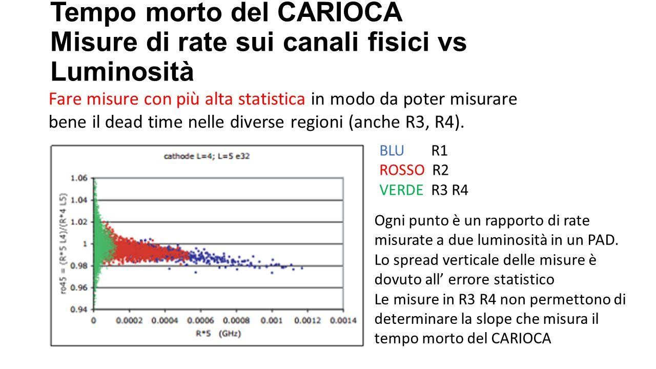 Tempo morto del CARIOCA Misure di rate sui canali fisici vs Luminosità Fare misure con più alta statistica in modo da poter misurare bene il dead time nelle diverse regioni (anche R3, R4).