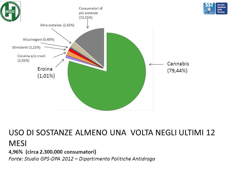 Cannabis (79,44%) USO DI SOSTANZE ALMENO UNA VOLTA NEGLI ULTIMI 12 MESI 4,96% (circa 2.300.000 consumatori) Fonte: Studio GPS-DPA 2012 – Dipartimento
