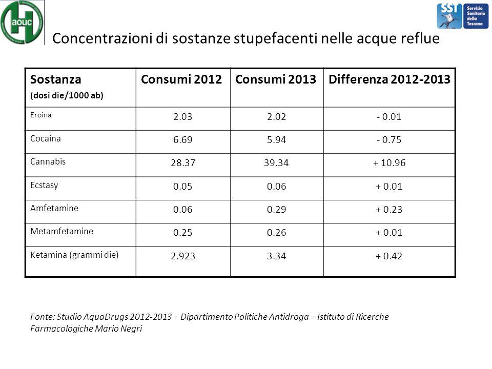 Concentrazioni di sostanze stupefacenti nelle acque reflue Sostanza (dosi die/1000 ab) Consumi 2012Consumi 2013Differenza 2012-2013 Eroina 2.032.02- 0.01 Cocaina 6.695.94- 0.75 Cannabis 28.3739.34+ 10.96 Ecstasy 0.050.06+ 0.01 Amfetamine 0.060.29+ 0.23 Metamfetamine 0.250.26+ 0.01 Ketamina (grammi die) 2.9233.34+ 0.42 Fonte: Studio AquaDrugs 2012-2013 – Dipartimento Politiche Antidroga – Istituto di Ricerche Farmacologiche Mario Negri