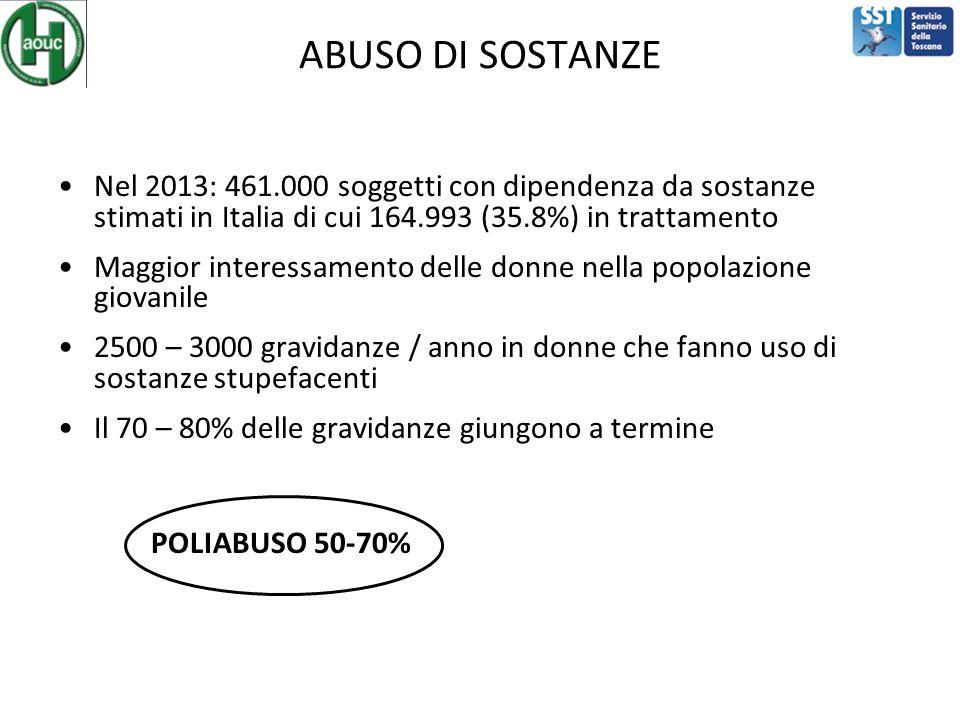 ABUSO DI SOSTANZE Nel 2013: 461.000 soggetti con dipendenza da sostanze stimati in Italia di cui 164.993 (35.8%) in trattamento Maggior interessamento delle donne nella popolazione giovanile 2500 – 3000 gravidanze / anno in donne che fanno uso di sostanze stupefacenti Il 70 – 80% delle gravidanze giungono a termine POLIABUSO 50-70%
