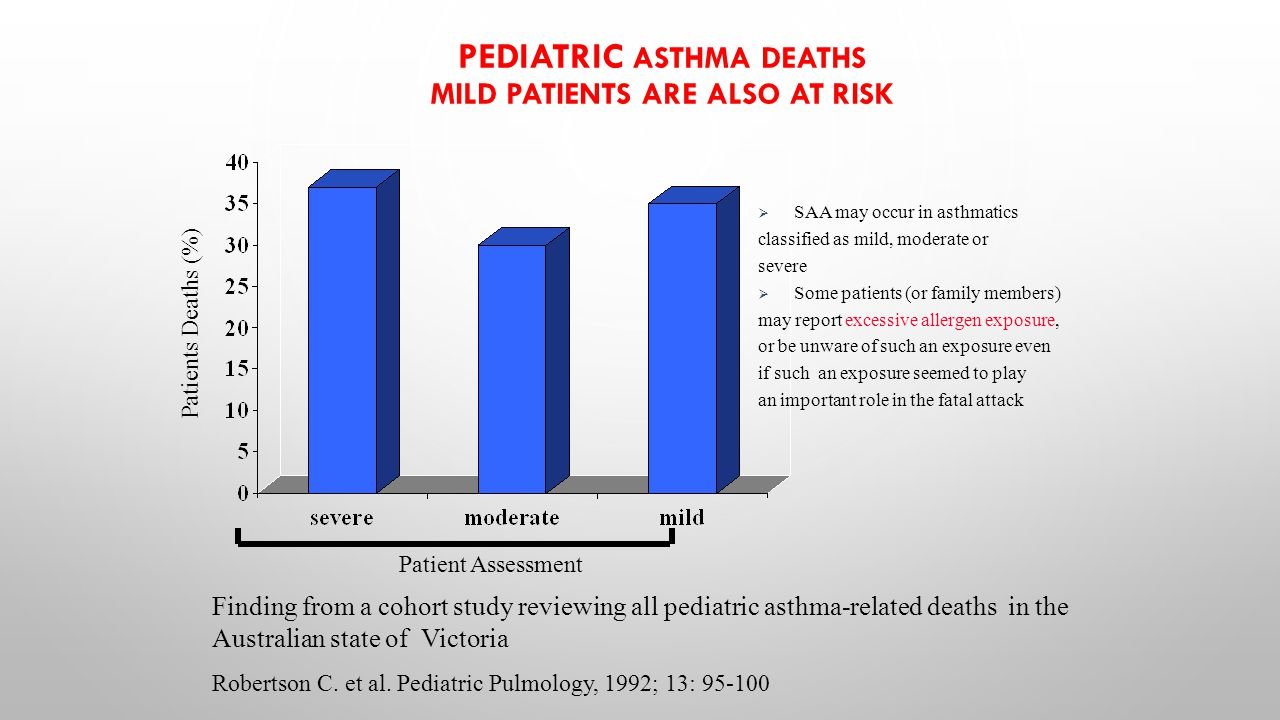PEDIATRIC ASTHMA DEATHS MILD PATIENTS ARE ALSO AT RISK Patients Deaths (%) Finding from a cohort study reviewing all pediatric asthma-related deaths i