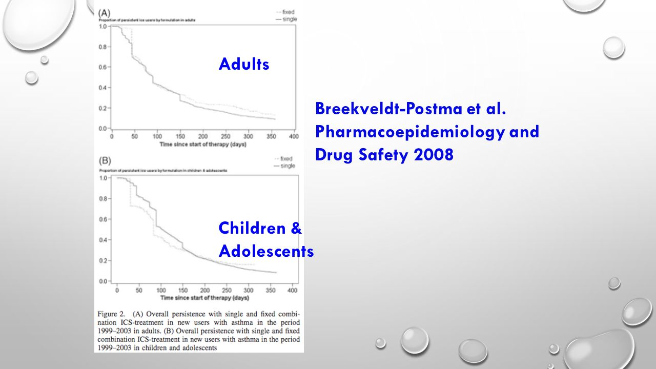 Breekveldt-Postma et al. Pharmacoepidemiology and Drug Safety 2008 Adults Children & Adolescents