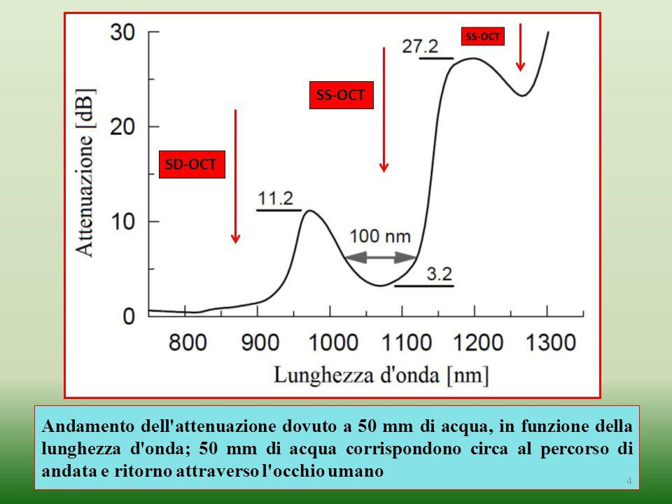 Andamento dell'attenuazione dovuto a 50 mm di acqua, in funzione della lunghezza d'onda; 50 mm di acqua corrispondono circa al percorso di andata e ri