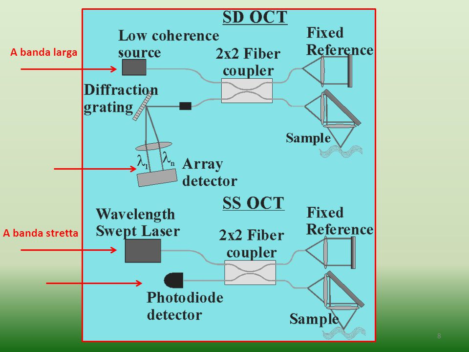 8 A banda larga A banda stretta