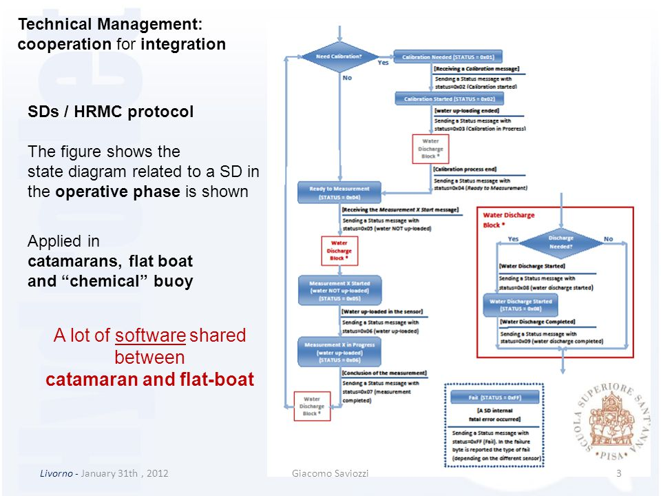 Livorno - January 31th, 2012Giacomo Saviozzi3 Technical Management: cooperation for integration SDs / HRMC protocol The figure shows the state diagram related to a SD in the operative phase is shown Applied in catamarans, flat boat and chemical buoy A lot of software shared between catamaran and flat-boat