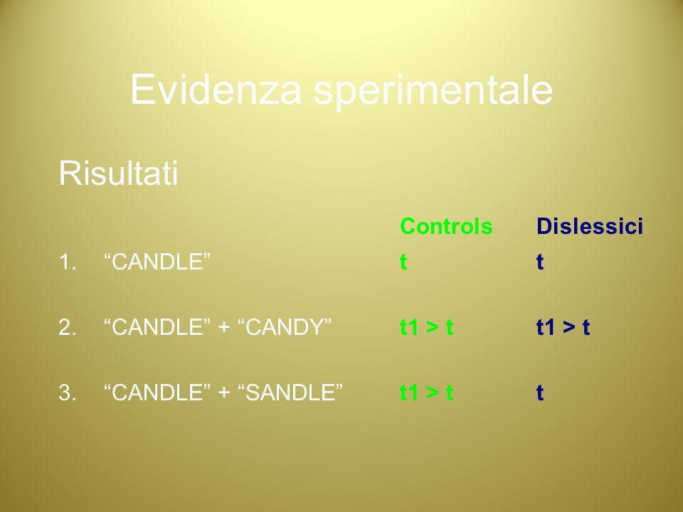 "Evidenza sperimentale Risultati ControlsDislessici 1.""CANDLE""tt 2.""CANDLE"" + ""CANDY""t1 > tt1 > t 3.""CANDLE"" + ""SANDLE""t1 > tt"