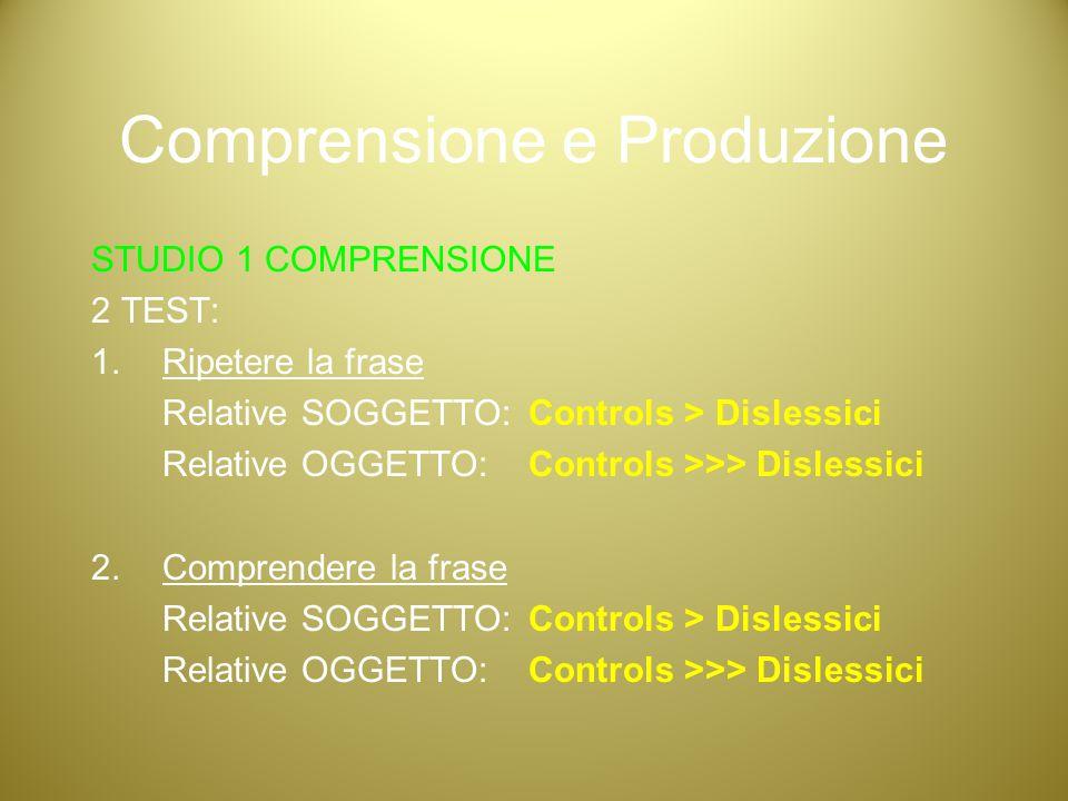 Comprensione e Produzione STUDIO 1 COMPRENSIONE 2 TEST: 1.Ripetere la frase Relative SOGGETTO: Controls > Dislessici Relative OGGETTO: Controls >>> Di