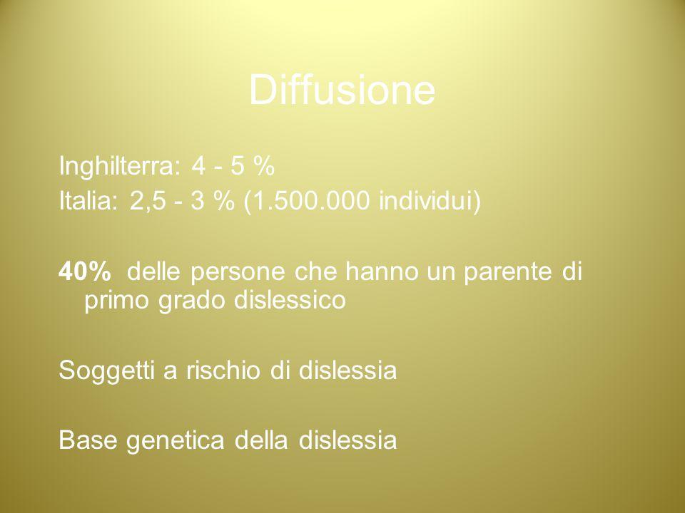 Diffusione Inghilterra: 4 - 5 % Italia: 2,5 - 3 % (1.500.000 individui) 40%delle persone che hanno un parente di primo grado dislessico Soggetti a ris