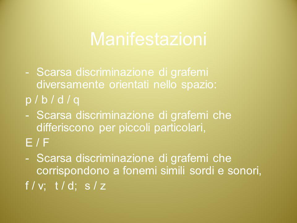 Manifestazioni - Scarsa discriminazione di grafemi diversamente orientati nello spazio: p / b / d / q -Scarsa discriminazione di grafemi che differisc
