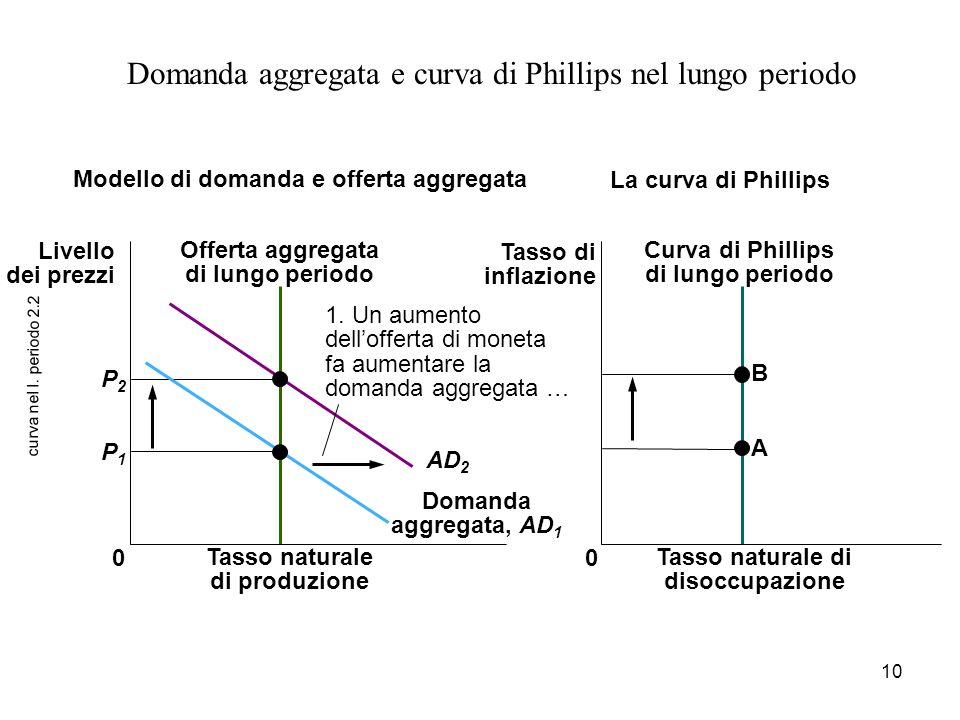 10 curva nel l. periodo 2.2 Domanda aggregata e curva di Phillips nel lungo periodo B A 0 P2P2 P1P1 1. Un aumento dell'offerta di moneta fa aumentare