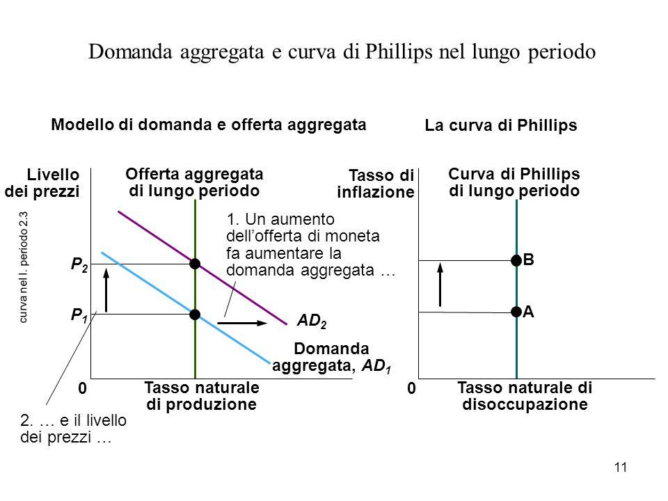11 curva nel l. periodo 2.3 Domanda aggregata e curva di Phillips nel lungo periodo B A 0 P2P2 P1P1 2. … e il livello dei prezzi … Curva di Phillips d