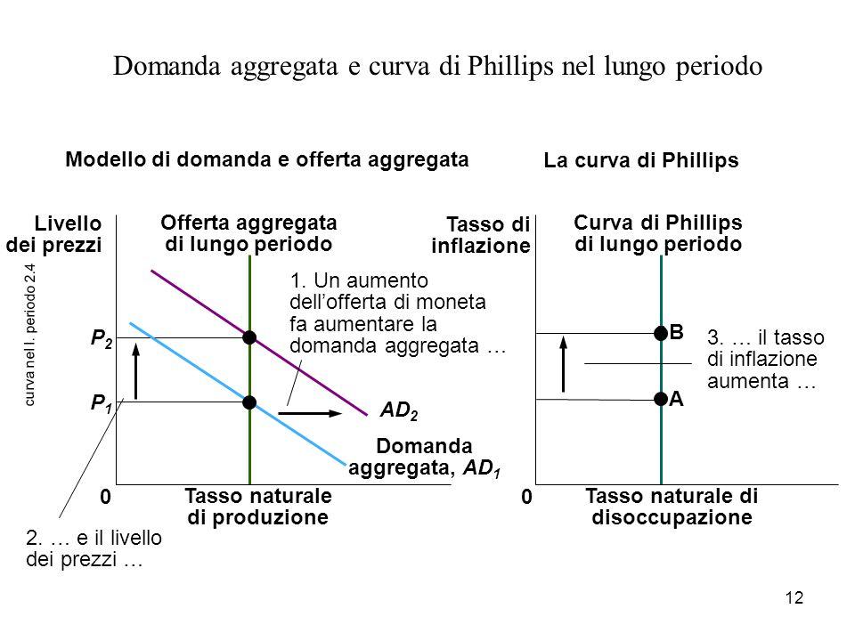 12 curva nel l. periodo 2.4 Domanda aggregata e curva di Phillips nel lungo periodo 3. … il tasso di inflazione aumenta … B A 0 P2P2 P1P1 2. … e il li